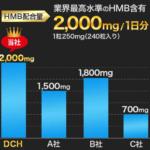 ディープチェンジHMBとは?口コミ効果成分まとめ【HMB含有量最強!】