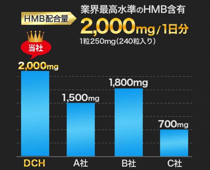 HMB含有量のランキング