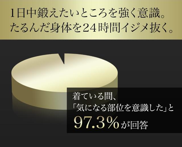気になる部分を意識できたというアンケート結果97.3%