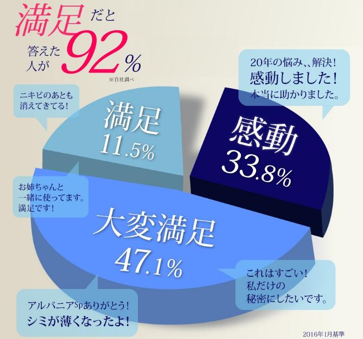 アンケート結果、満足92%